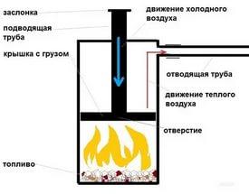 Печь для теплицы длительного горения