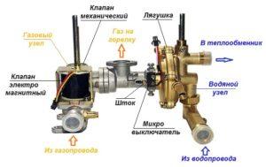 Неисправности газовой колонки Нева 4511 и способы их устранения