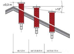 Какой должна быть высота дымохода относительно конька крыши?