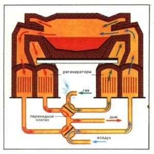 Устройство и монтаж мартеновских печей
