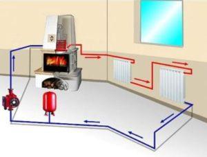 Какое отопление лучше выбрать для частного дома?