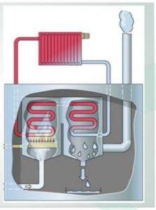 Принцип работы конденсационных газовых котлов
