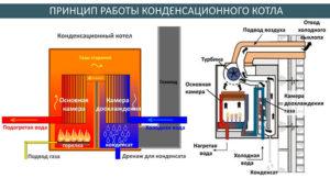 Полнота сгорания топлива