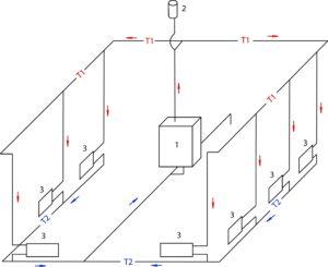 Основные рекомендации для теплообеспечения одноэтажного дома