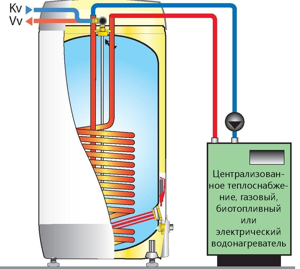 Теплообменник бойлера косвенного нагрева Кожухотрубный конденсатор ONDA M 751 Киров