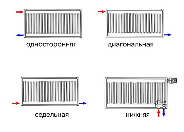 Подключение радиаторов отопление своими руками 380