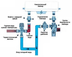 Как правильно подключить накопительный водонагреватель на даче?