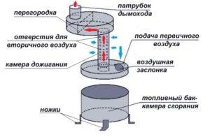 Как построить печь на отработанном масле своими руками?