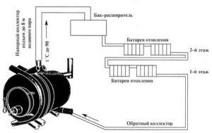 Особенности схем обогрева