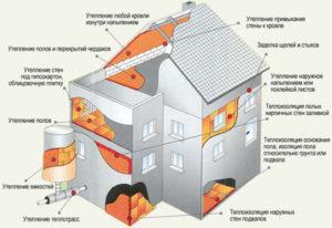 Какой способ отопления дома будет самым экономным