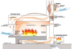 Как сделать печное отопление частного дома своими руками?