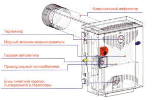 Какие особенности имеет парапетный газовый котел